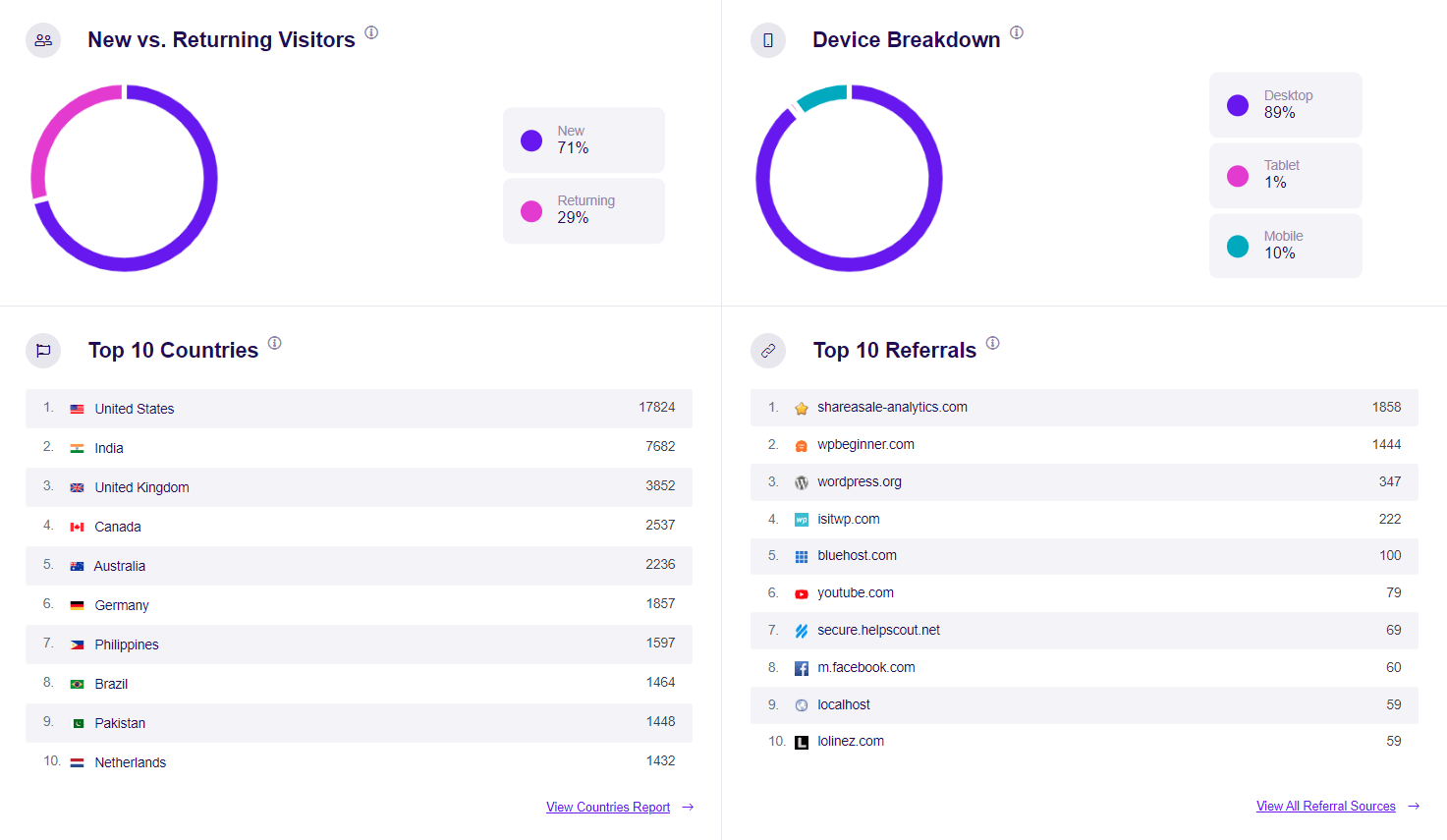 wordpress stats on devices, countries and more