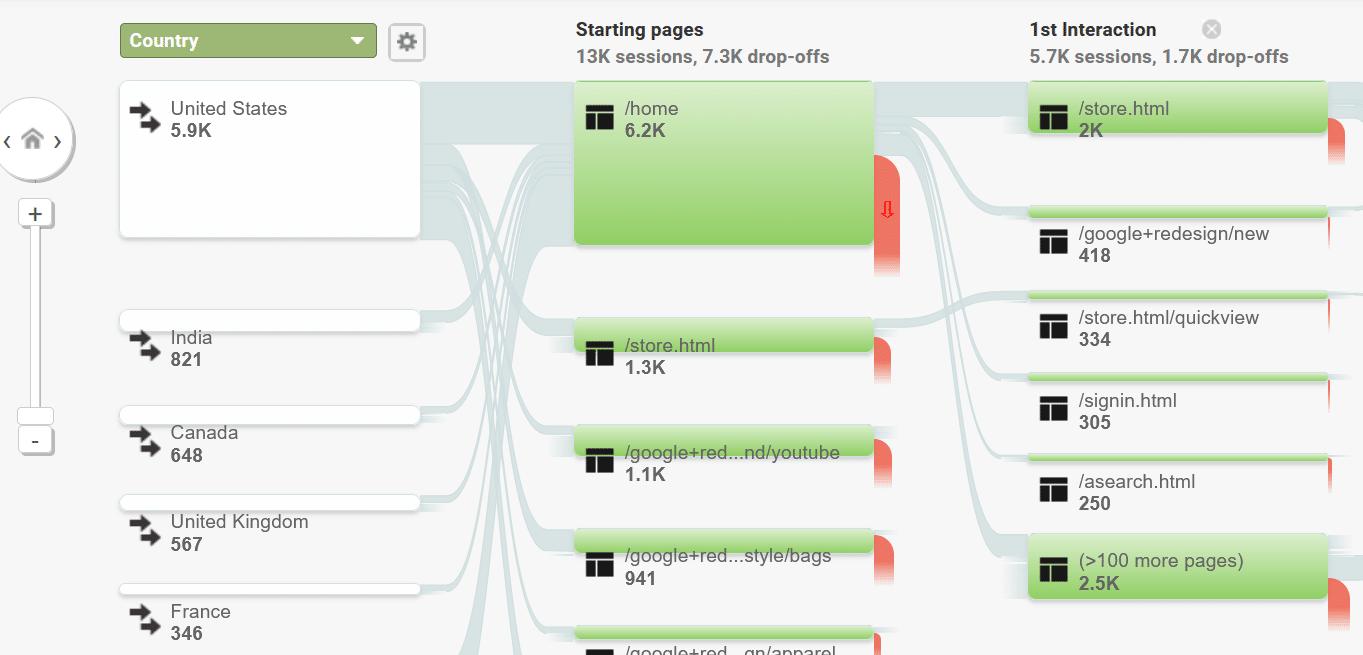 audience user flow