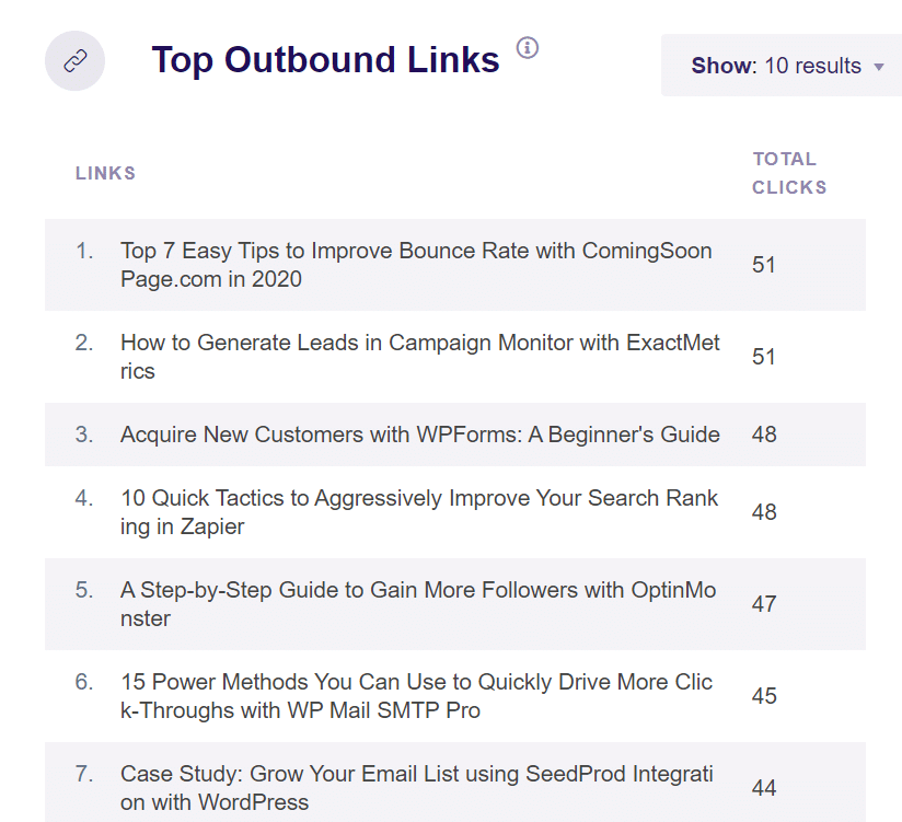 top outbound link clicks