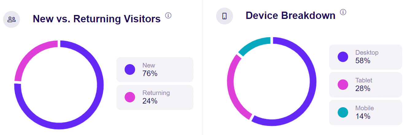 new returning visitor device breakdown