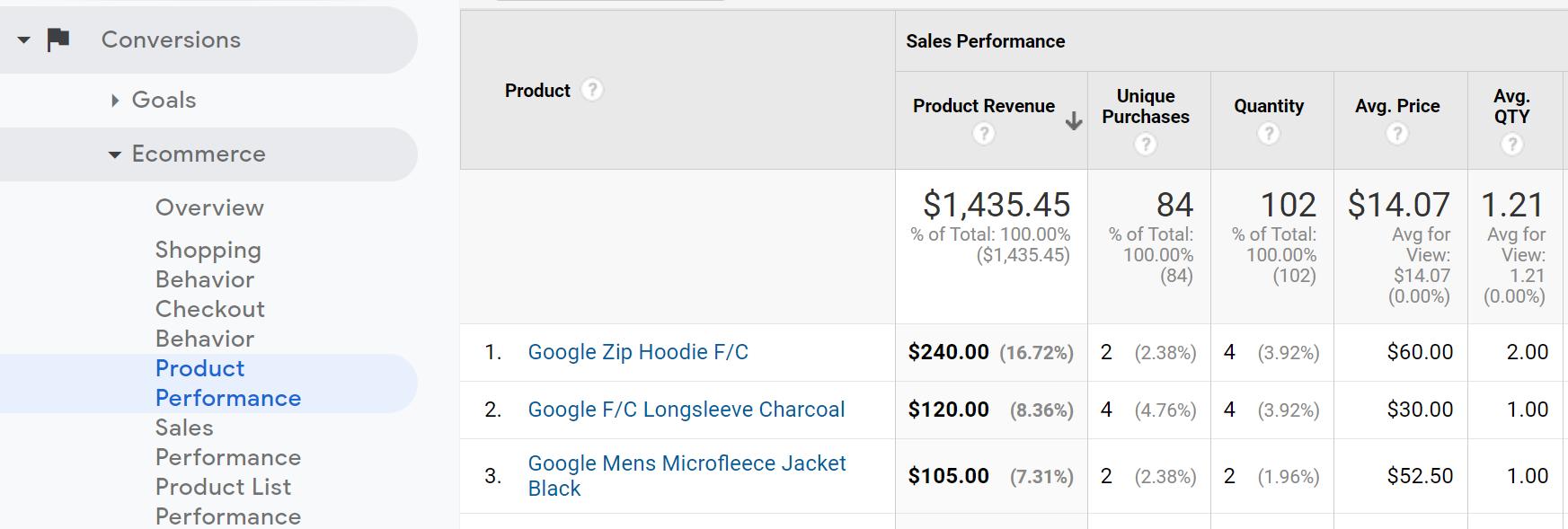 product performance report google analytics