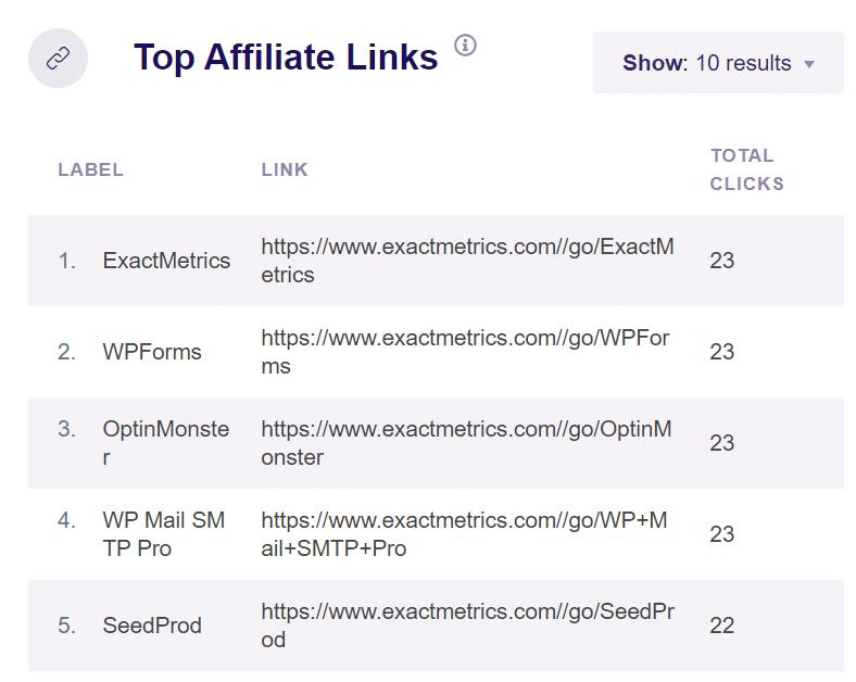 top-affiliate-links-report-exactmetrics