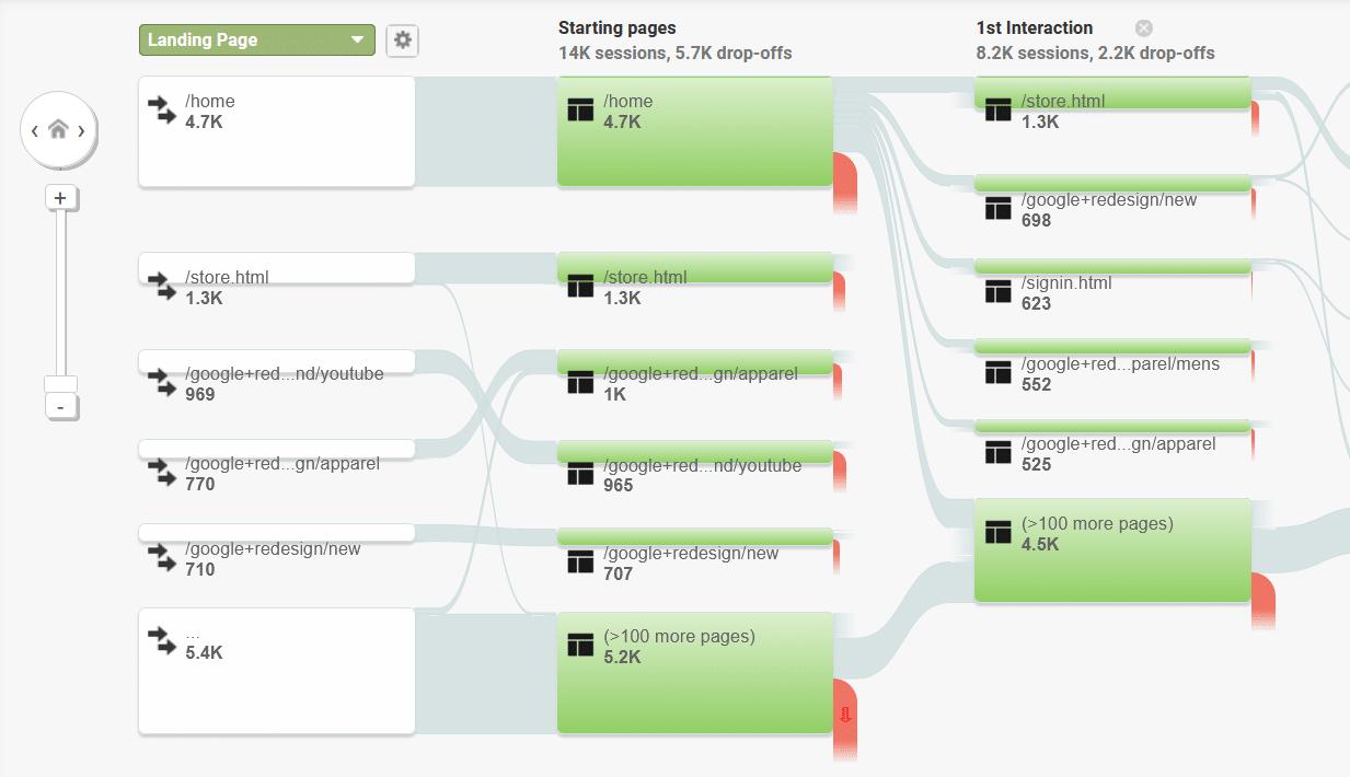 user flow google analytics