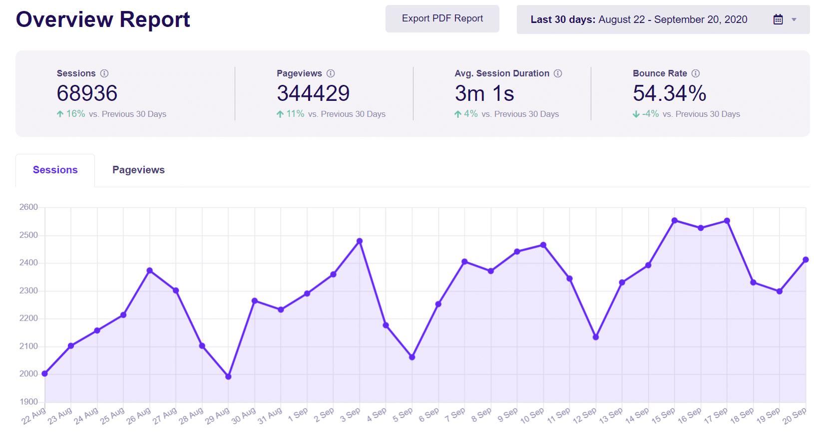 exactmetrics overview report wordpress visitor tracking