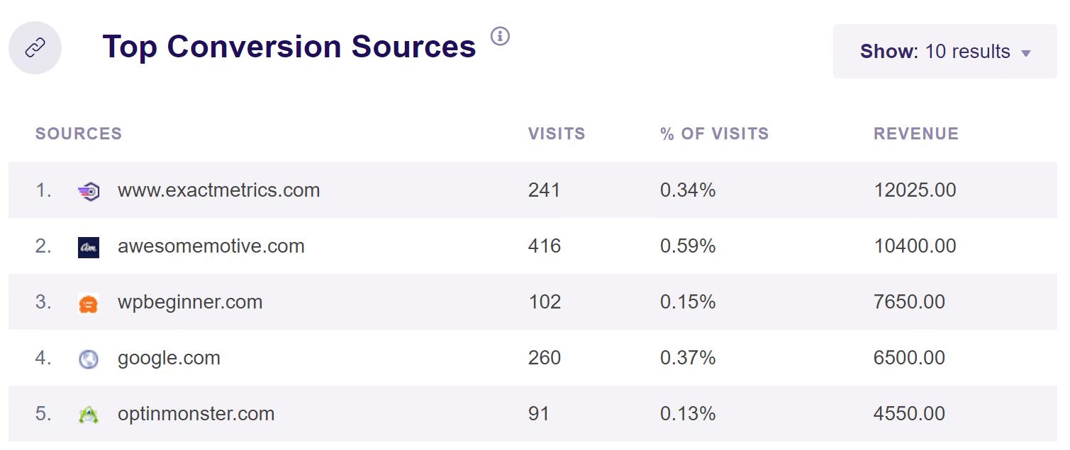top conversion sources