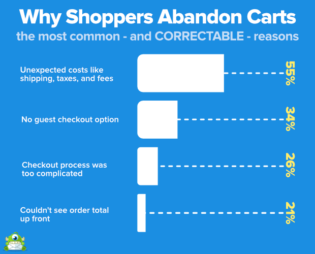 why-shoppers-abandon-carts