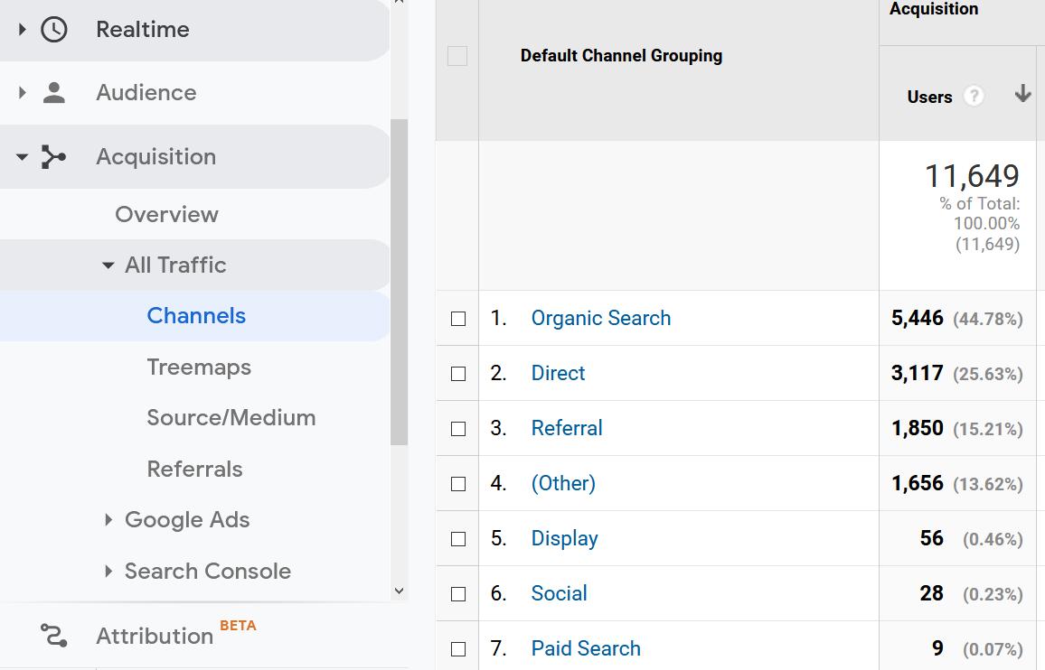 channels report google analytics