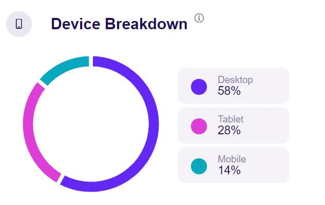 device break down google analytics traffic sources
