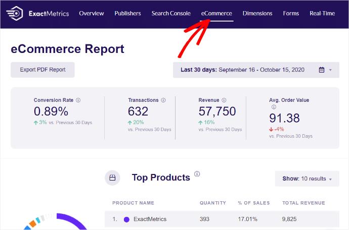 ExactMetrics eCommerce Report Google Analytics