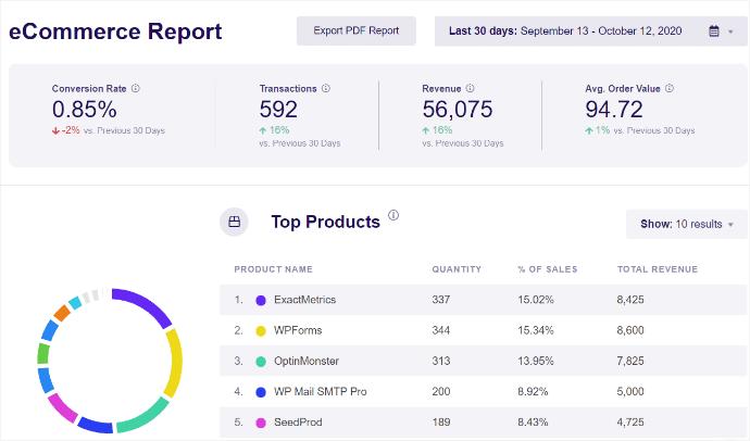 ExactMetrics eCommerce Report
