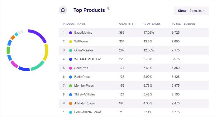 ExactMetrics eCommerce Top Products Report