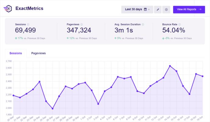 ExactMetrics Overview eCommerce Google Analytics