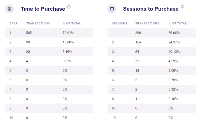 time-to-purchase-sessions-to-purchase