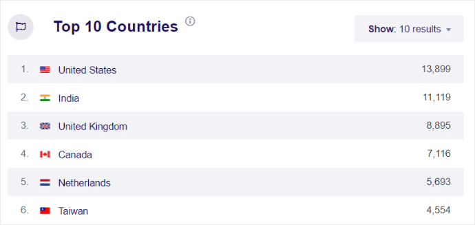 Top 10 countries report