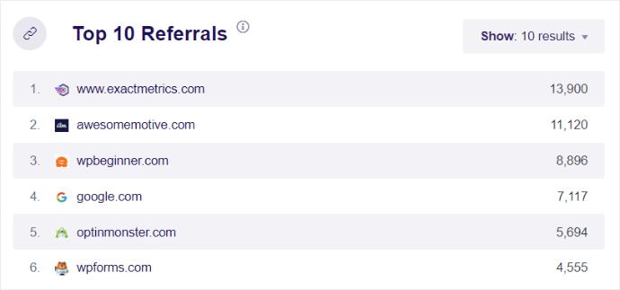 Top 10 referrals report
