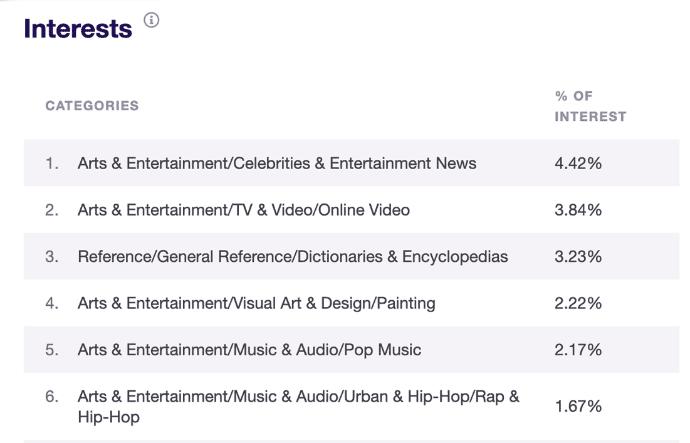 interests report