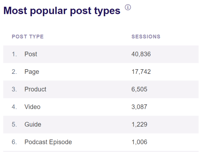 popular post type