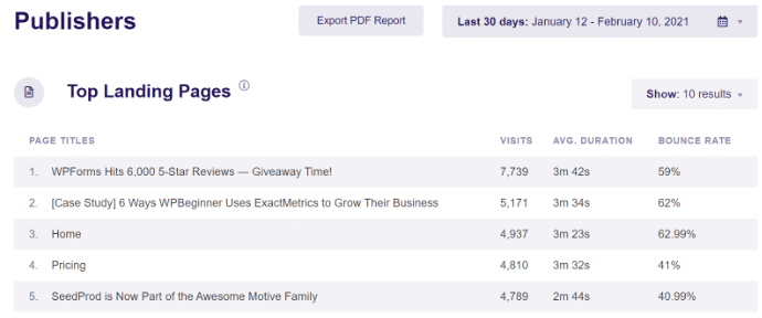 top landing pages report