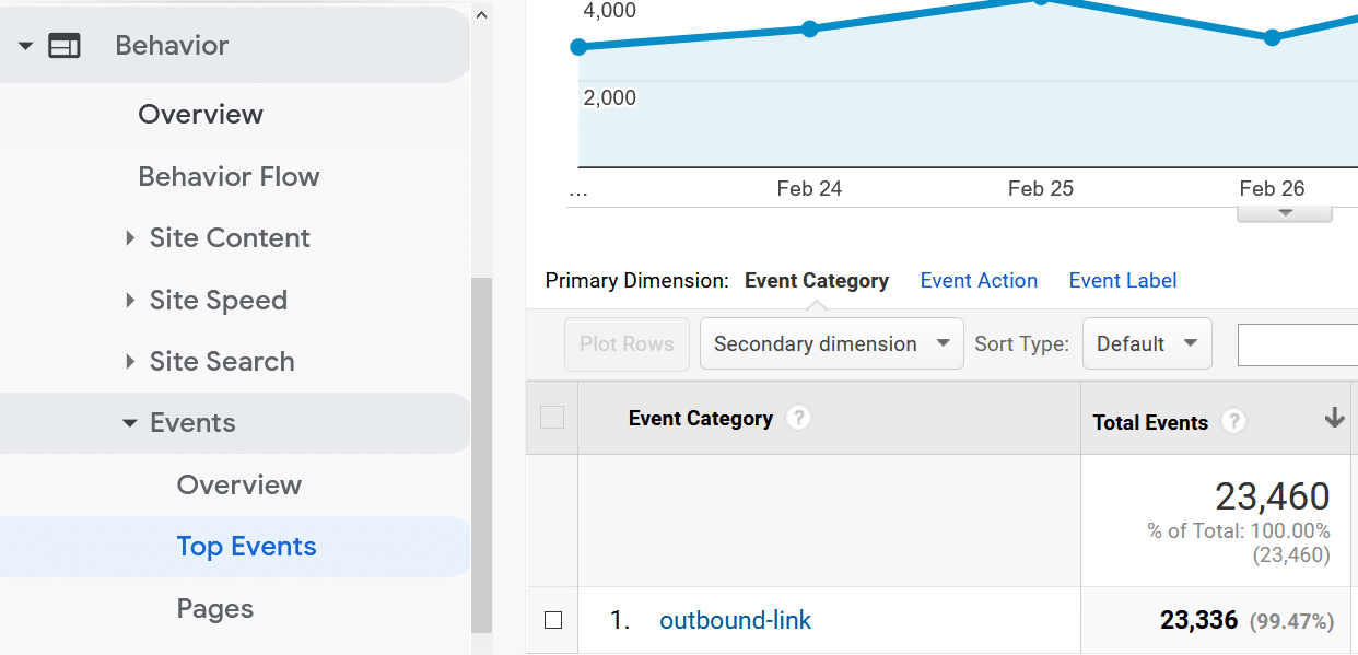 outbound links report analytics