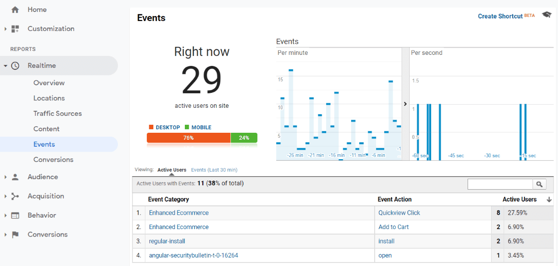 Realtime Events Report