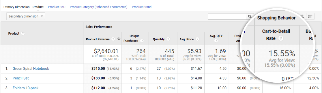 Cart to Detail Report